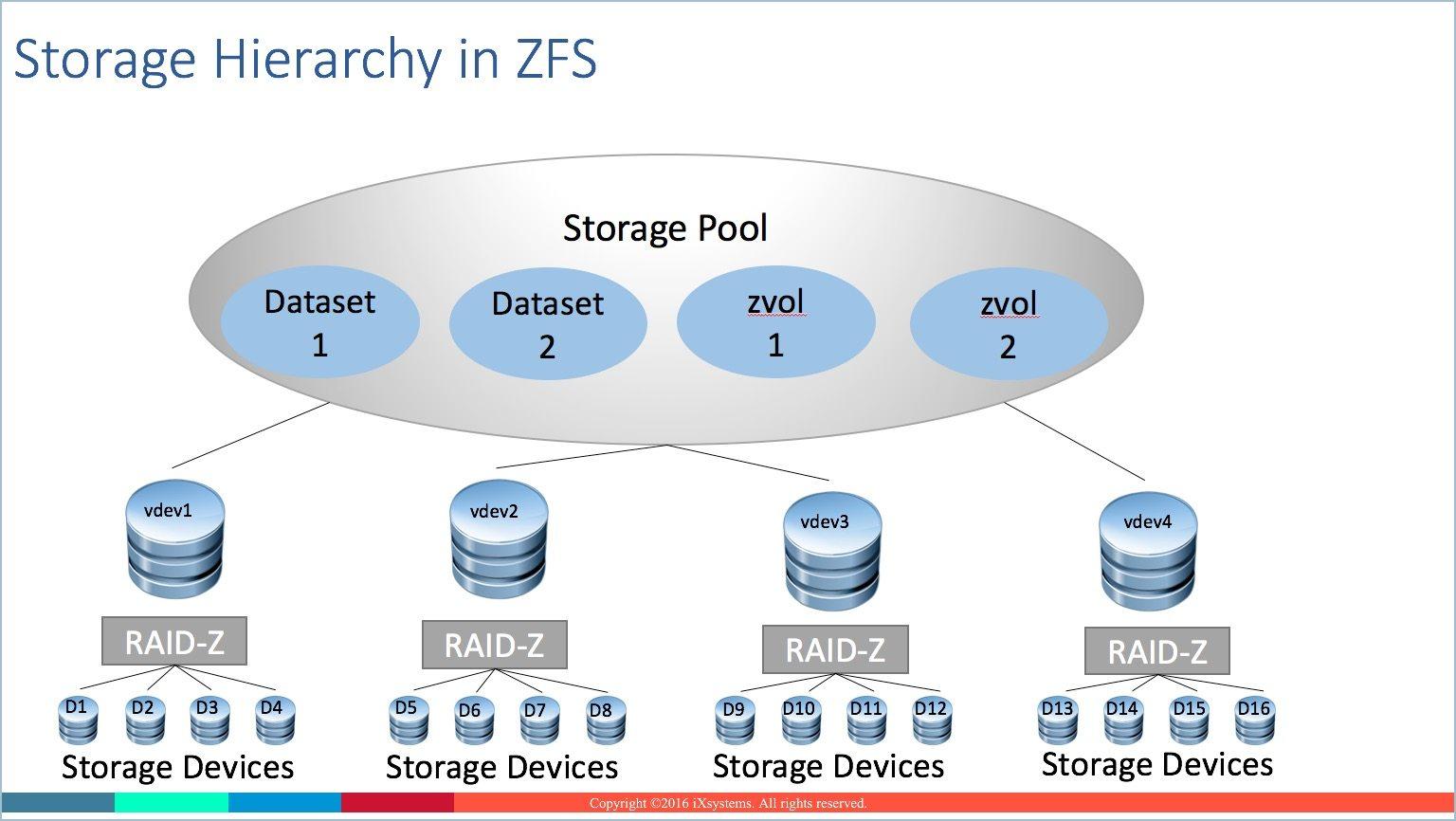 TrueNAS Storage Primer on ZFS for Data Storage Professionals