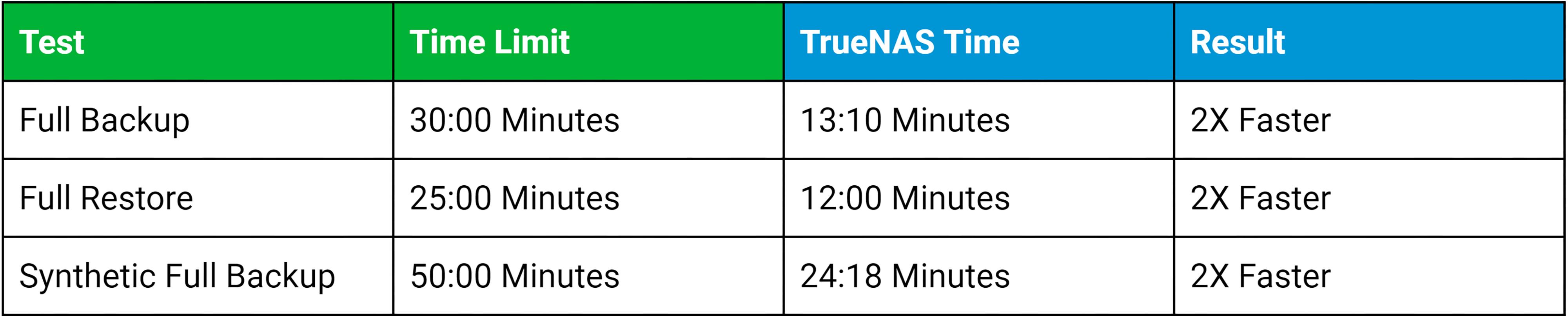 TrueNAS X-Series Certified for Veeam Backup - iXsystems, Inc