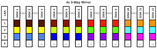 OpenZFS (ZFS) Pool Layout Example: 4x 3-Way Mirror