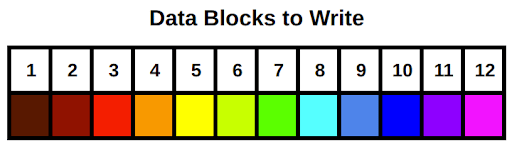 Data Blocks to Write Example