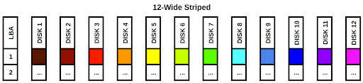 OpenZFS (ZFS) Pool Layout Example: 12-Wide Striped