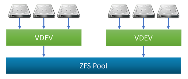 Overview of ZFS Pools in FreeNAS