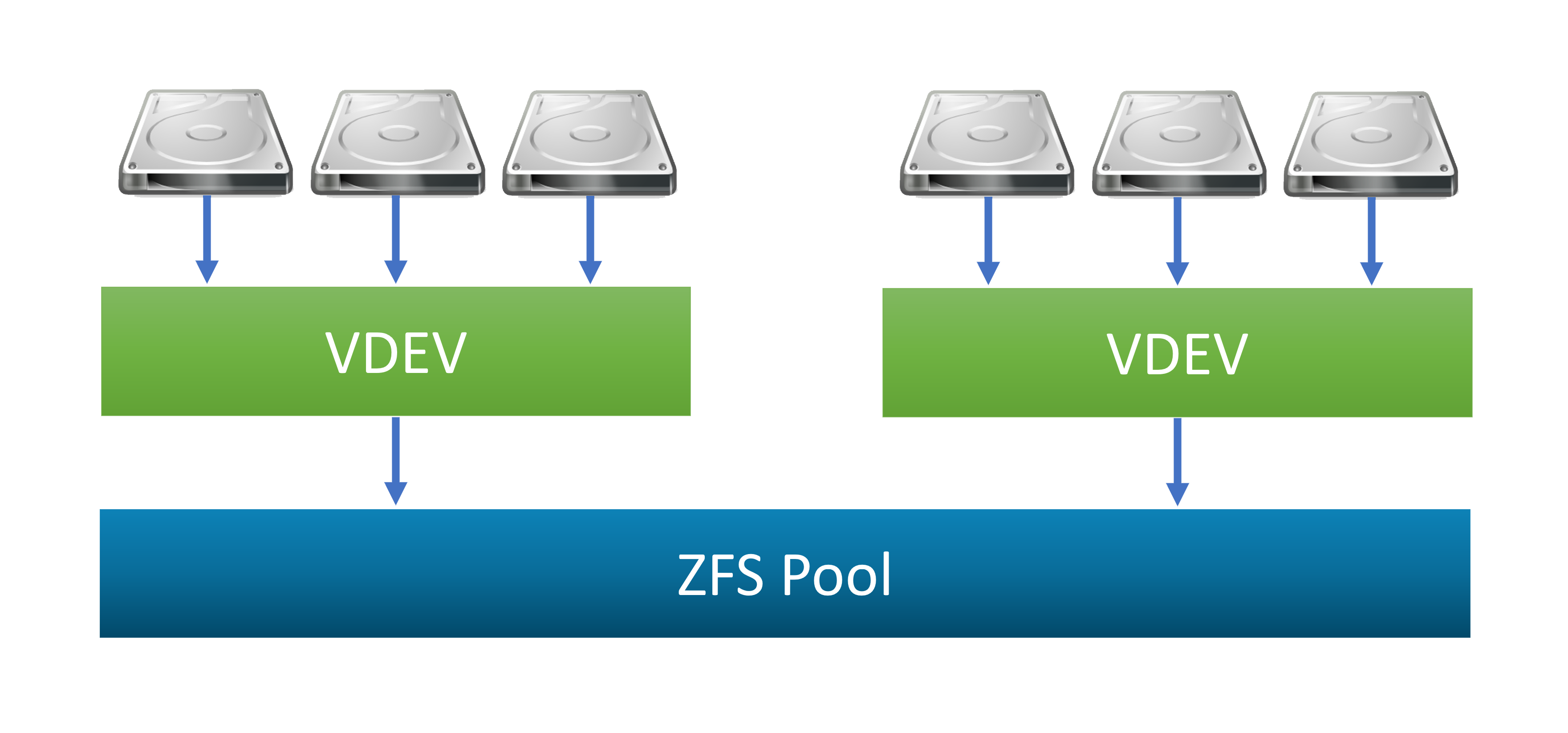 Overview of ZFS Pools in FreeNAS - iXsystems, Inc  - Enterprise