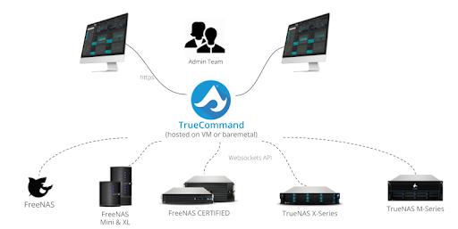 TrueCommand Brings Single Pane of Glass Management to TrueNAS and FreeNAS Fleets