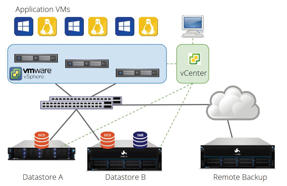 TrueNAS Updates for VMware vSphere - iXsystems, Inc