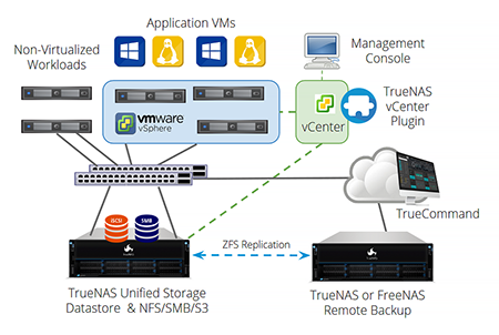 Reduce Virtualization Costs with TrueNAS