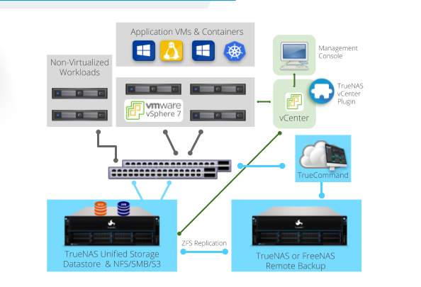 TrueNAS Updates for VMware vSphere 7