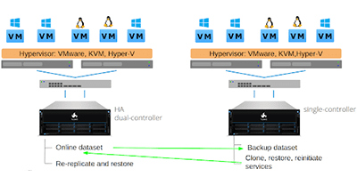 Cross-Site Disaster Recovery with TrueNAS