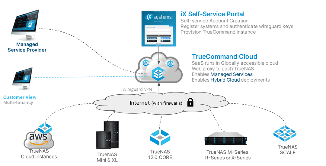 iXsystems Introduces TrueNAS Hybrid Cloud Management SaaS for MSPs